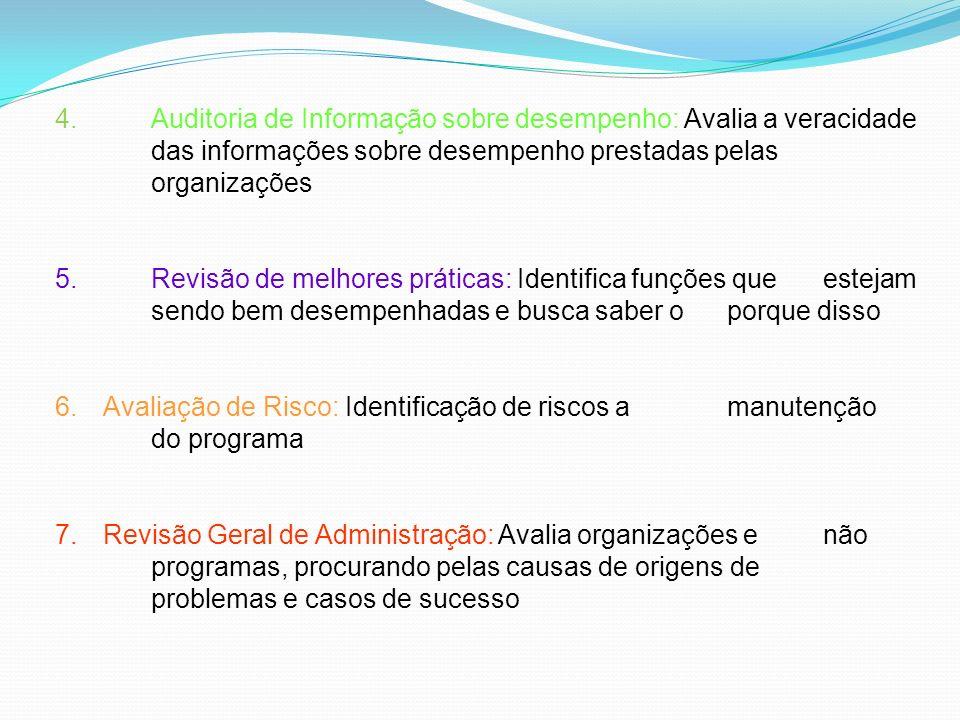 4. Auditoria de Informação sobre desempenho: Avalia a veracidade