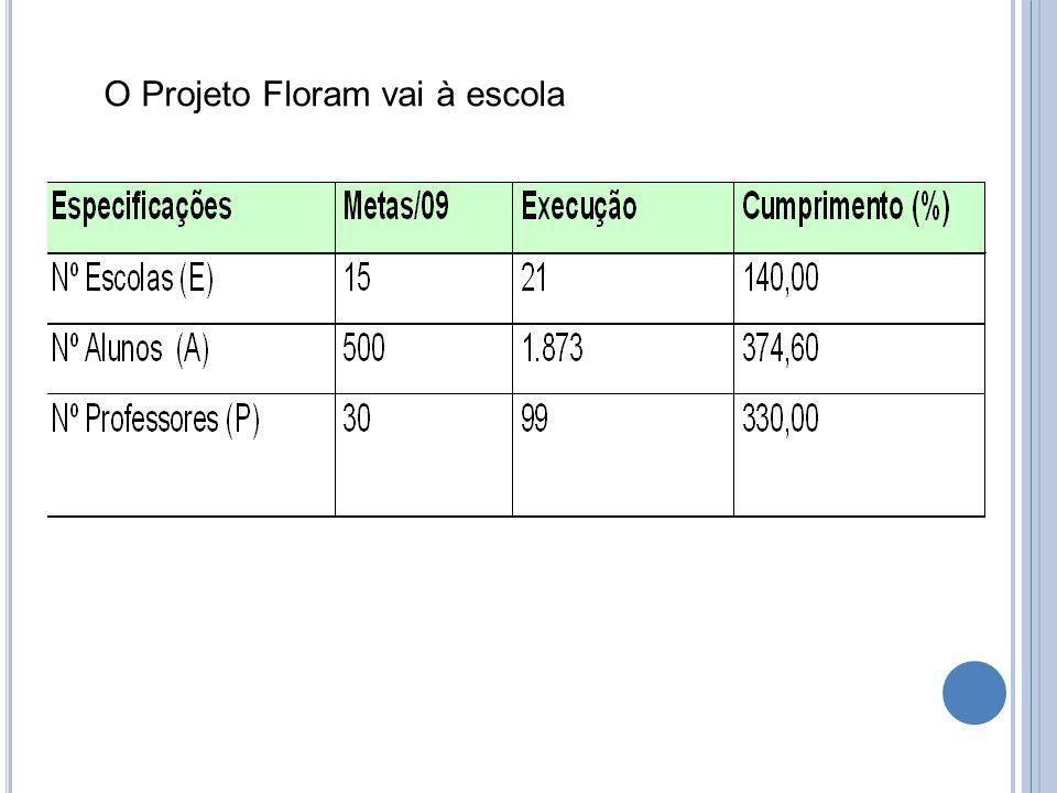 O Projeto Floram vai à escola