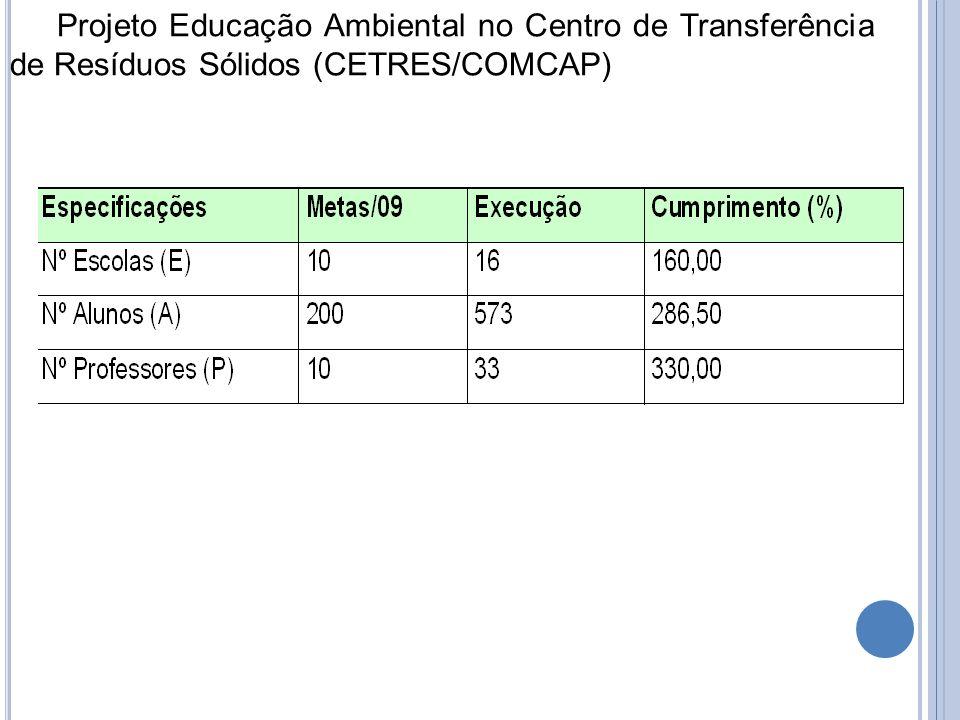 Projeto Educação Ambiental no Centro de Transferência de Resíduos Sólidos (CETRES/COMCAP)