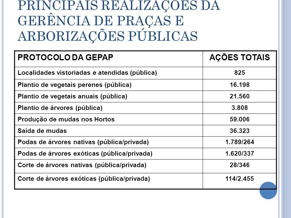 PRINCIPAIS REALIZAÇÕES DA GERÊNCIA DE PRAÇAS E ARBORIZAÇÕES PÚBLICAS