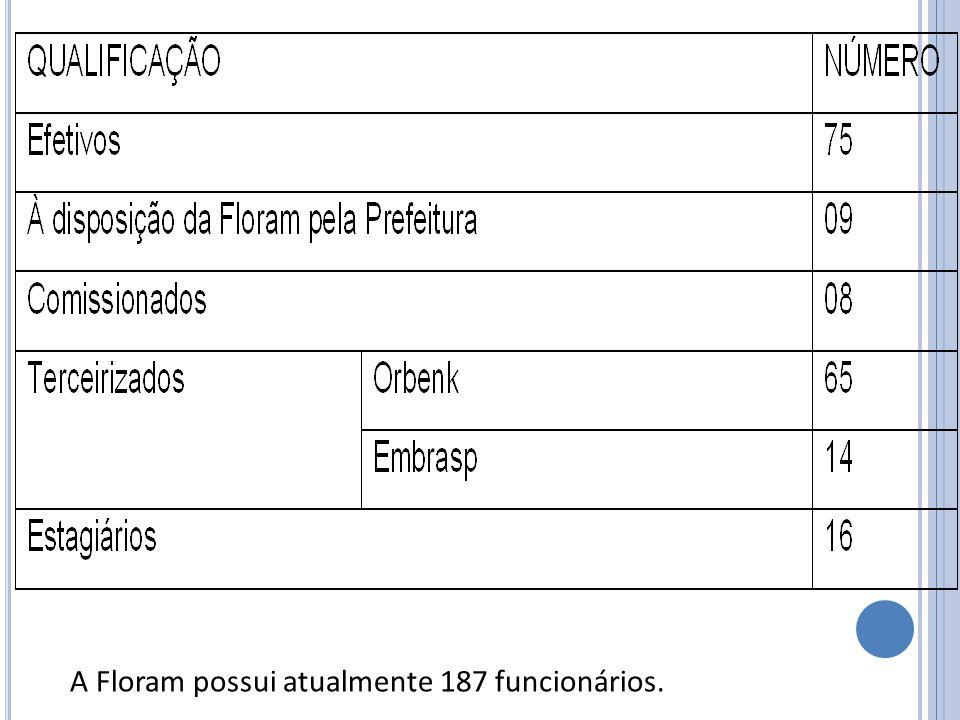 A Floram possui atualmente 187 funcionários.