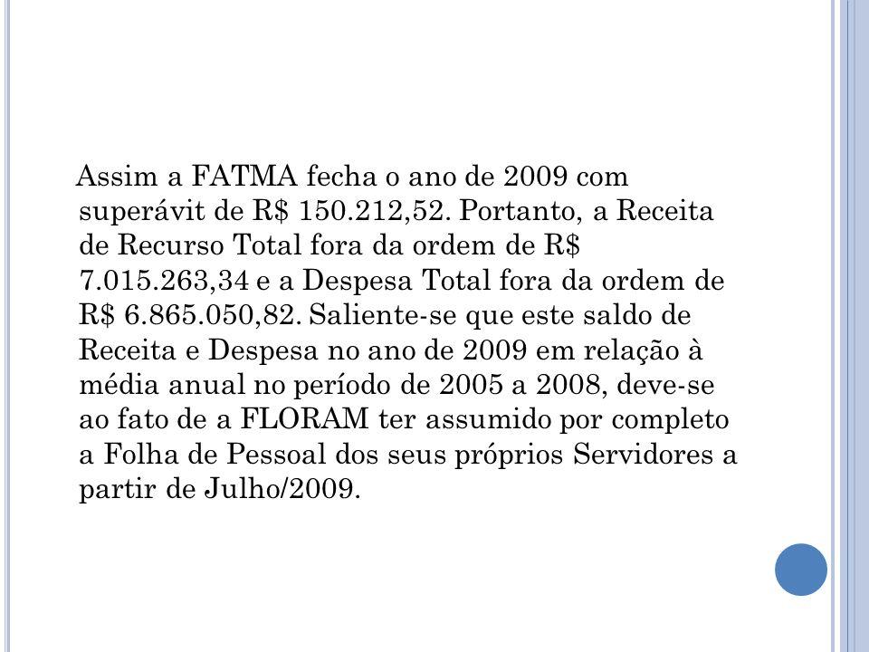 Assim a FATMA fecha o ano de 2009 com superávit de R$ 150. 212,52