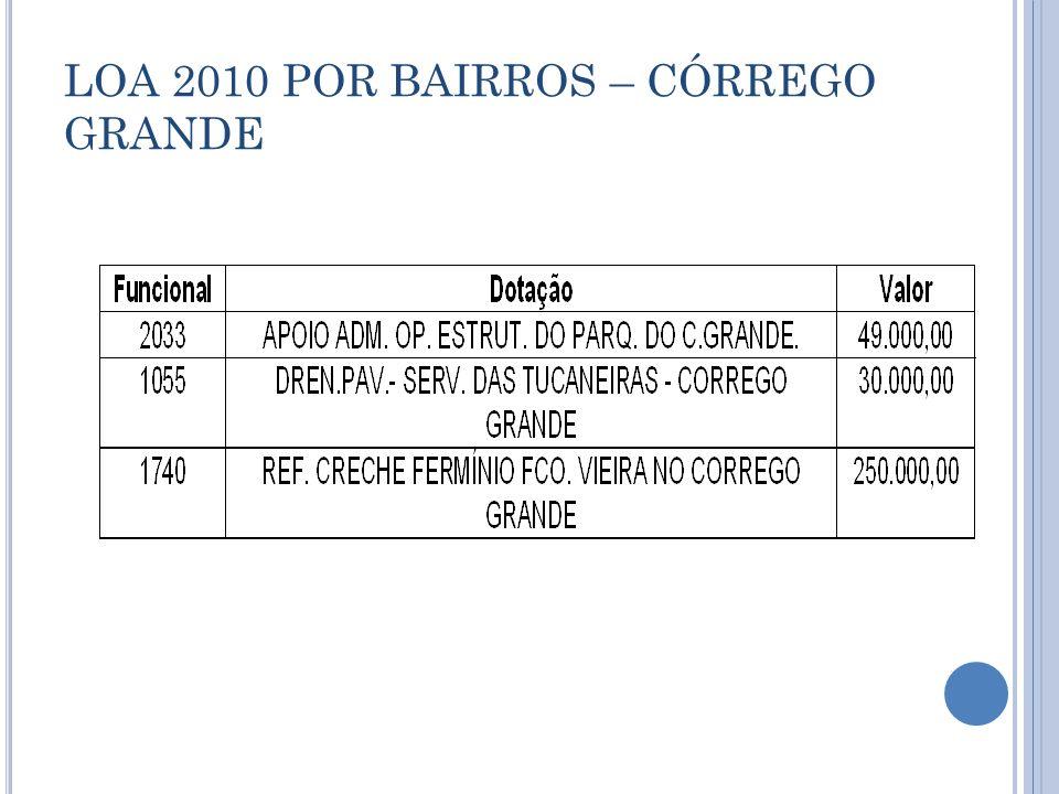 LOA 2010 POR BAIRROS – CÓRREGO GRANDE