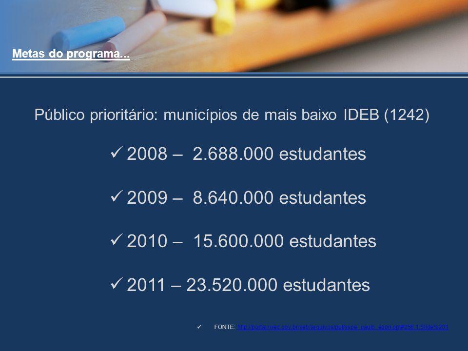Público prioritário: municípios de mais baixo IDEB (1242)