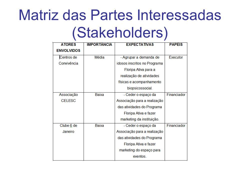 Matriz das Partes Interessadas (Stakeholders)