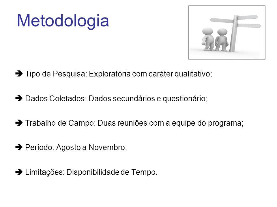 Metodologia Tipo de Pesquisa: Exploratória com caráter qualitativo;