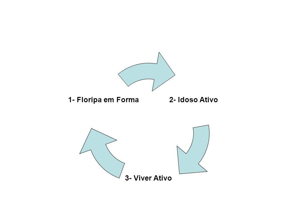 2- Idoso Ativo 3- Viver Ativo 1- Floripa em Forma