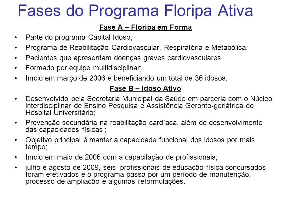Fases do Programa Floripa Ativa