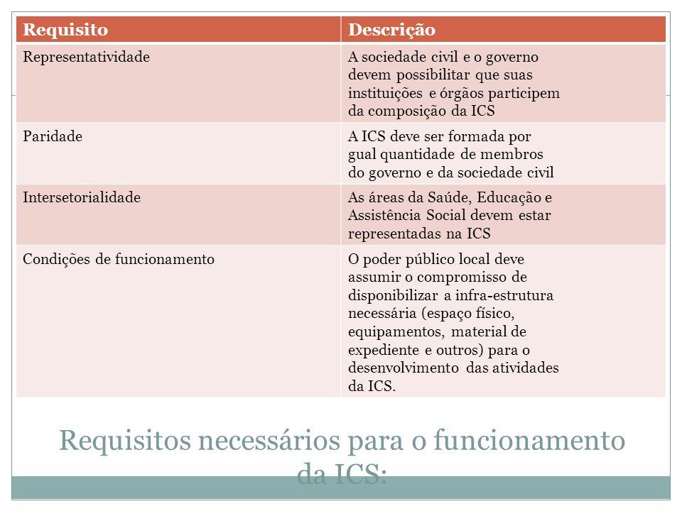 Requisitos necessários para o funcionamento da ICS: