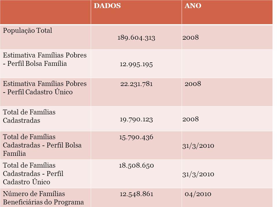 DADOS ANO. População Total. 189.604.313. 2008. Estimativa Famílias Pobres - Perfil Bolsa Família.