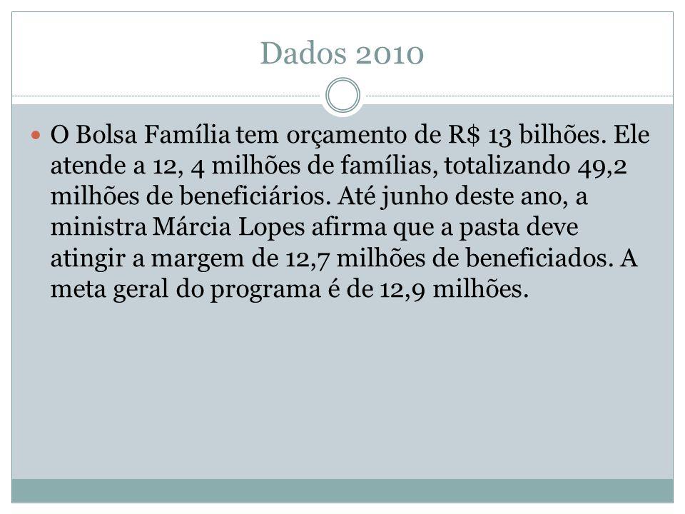 Dados 2010