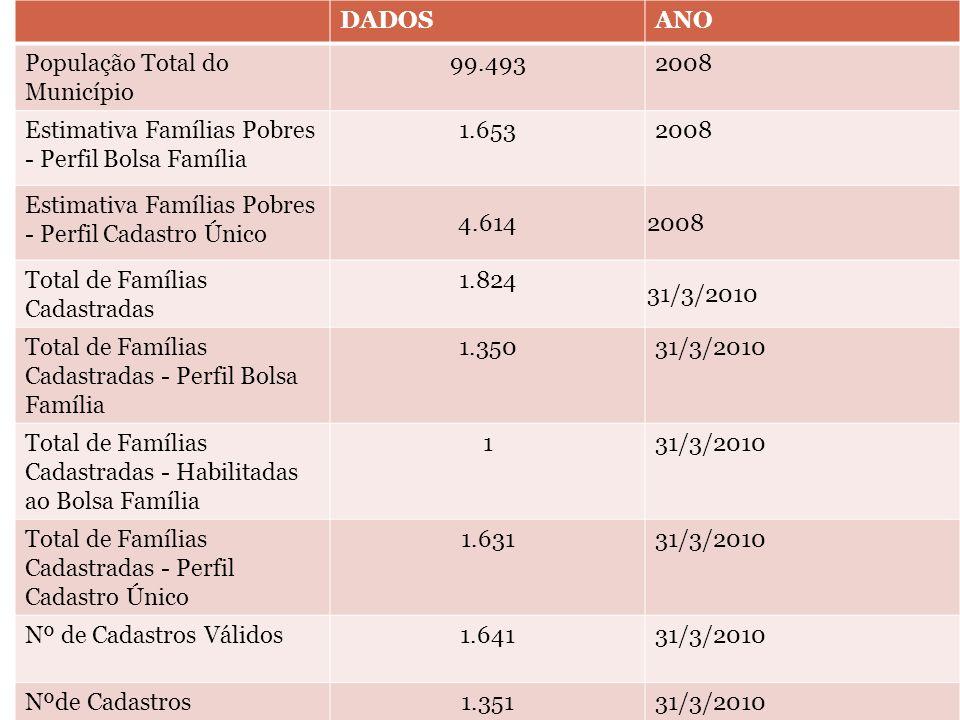 DADOS ANO. População Total do Município. 99.493. 2008. Estimativa Famílias Pobres - Perfil Bolsa Família.
