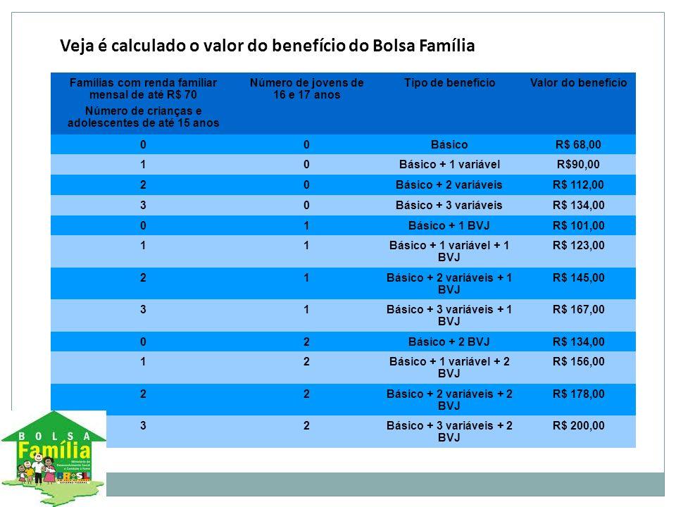 Veja é calculado o valor do benefício do Bolsa Família