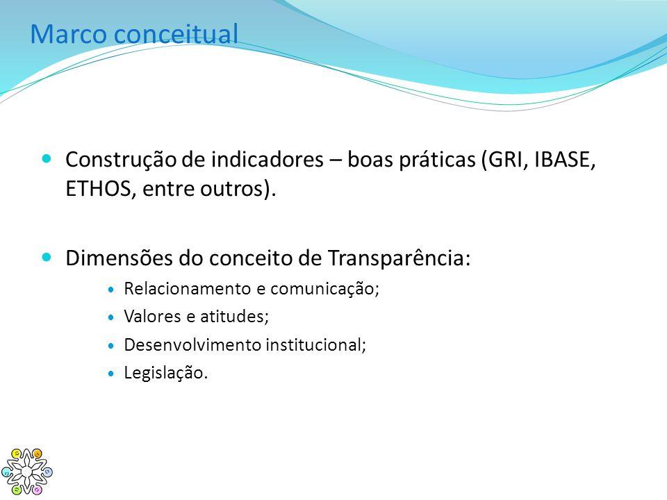 Marco conceitual Construção de indicadores – boas práticas (GRI, IBASE, ETHOS, entre outros). Dimensões do conceito de Transparência: