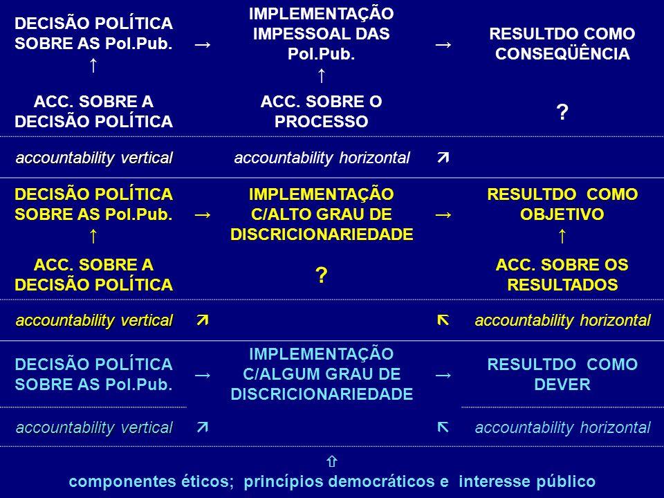 DECISÃO POLÍTICA SOBRE AS Pol.Pub. ↑ →