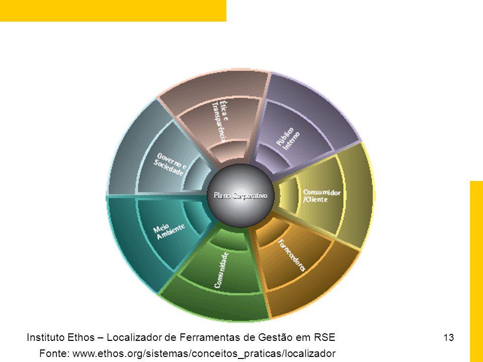 Instituto Ethos – Localizador de Ferramentas de Gestão em RSE