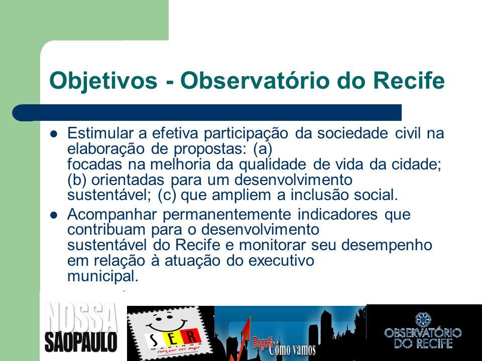Objetivos - Observatório do Recife