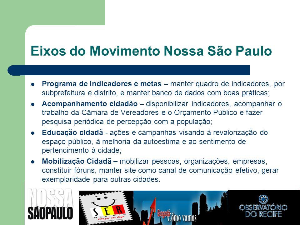 Eixos do Movimento Nossa São Paulo
