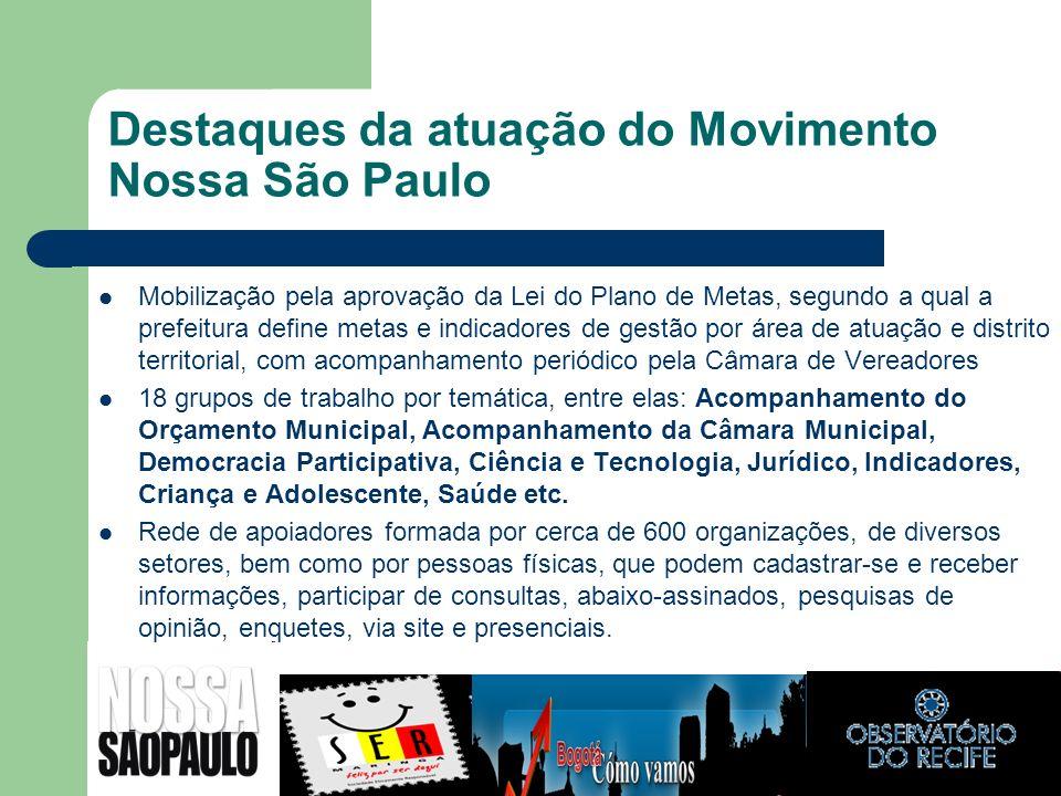 Destaques da atuação do Movimento Nossa São Paulo