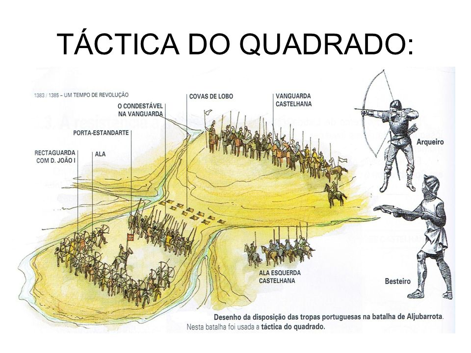 TÁCTICA DO QUADRADO: