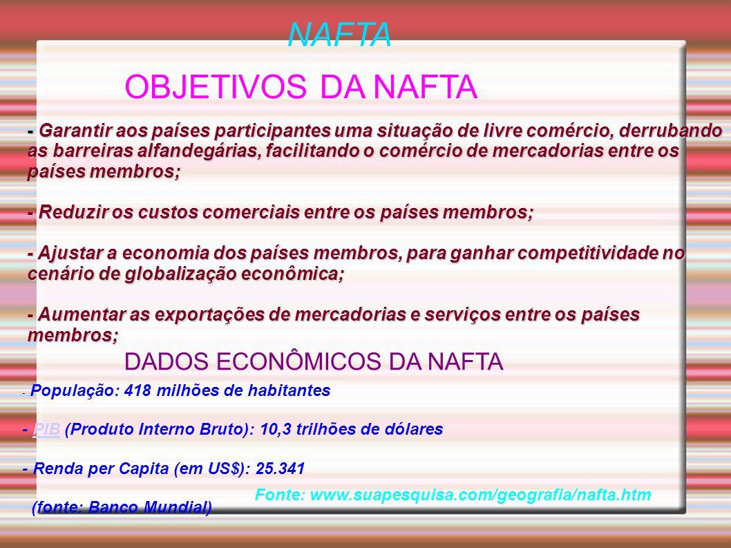 NAFTA OBJETIVOS DA NAFTA DADOS ECONÔMICOS DA NAFTA