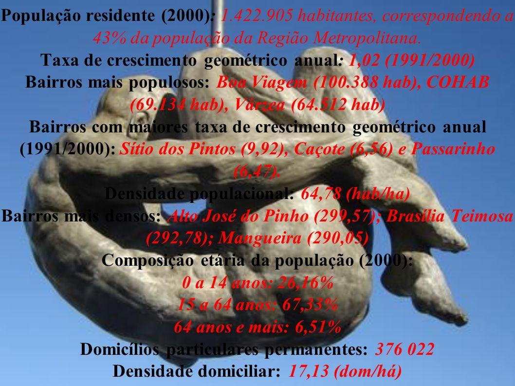População residente (2000): 1. 422