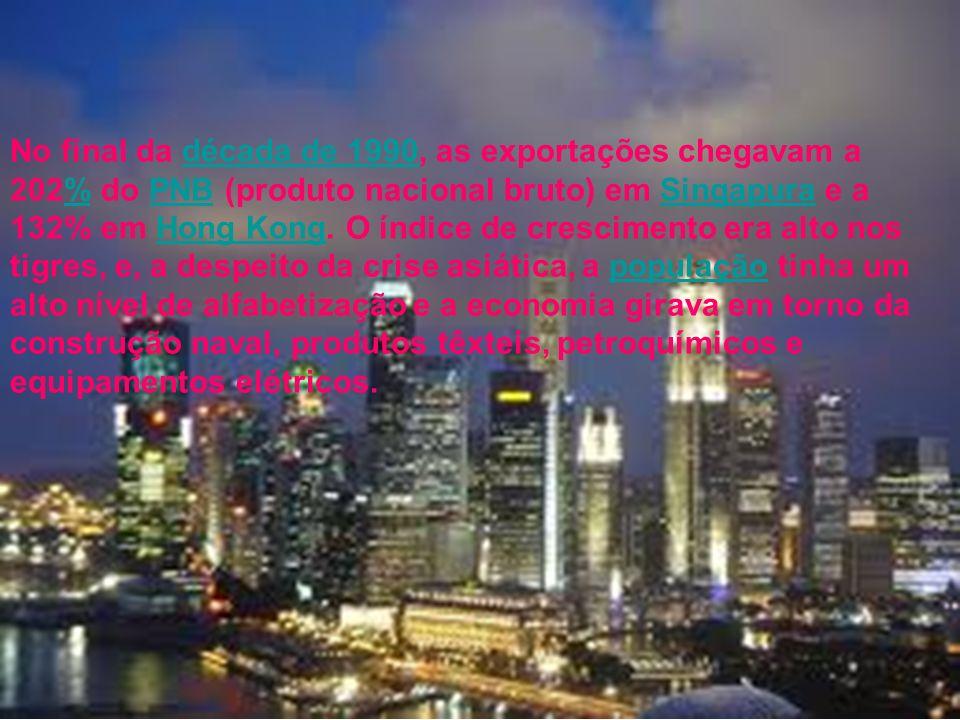 No final da década de 1990, as exportações chegavam a 202% do PNB (produto nacional bruto) em Singapura e a 132% em Hong Kong.