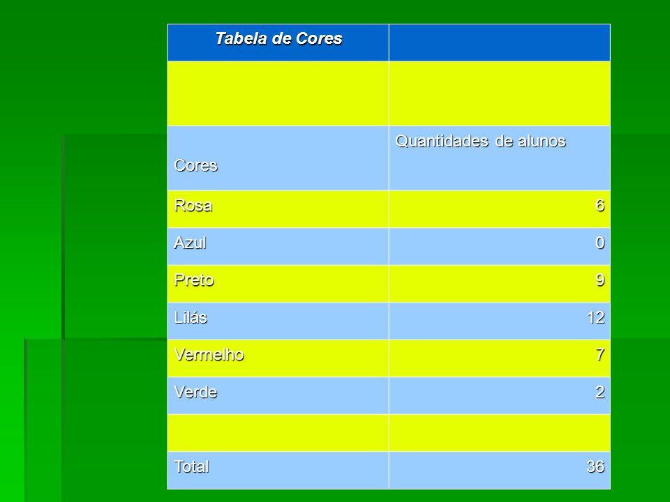 Tabela de Cores Cores. Quantidades de alunos. Rosa. 6. Azul. Preto. 9. Lilás. 12. Vermelho.