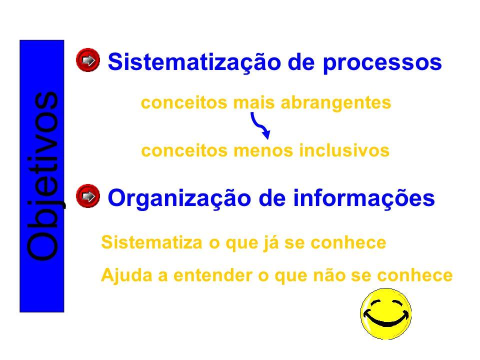 Objetivos Sistematização de processos Organização de informações