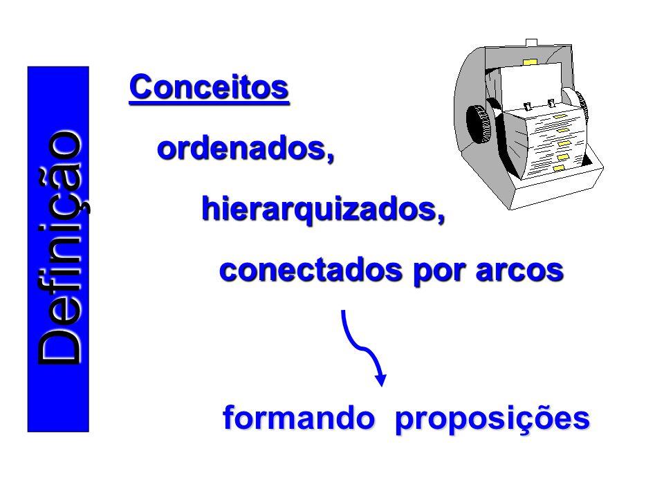 Definição Conceitos ordenados, hierarquizados, conectados por arcos