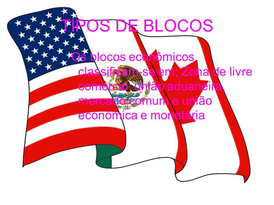 TIPOS DE BLOCOS Os blocos econômicos classificam-se em; Zona de livre comércio, união aduaneira, mercado comum e união econômica e monetária.