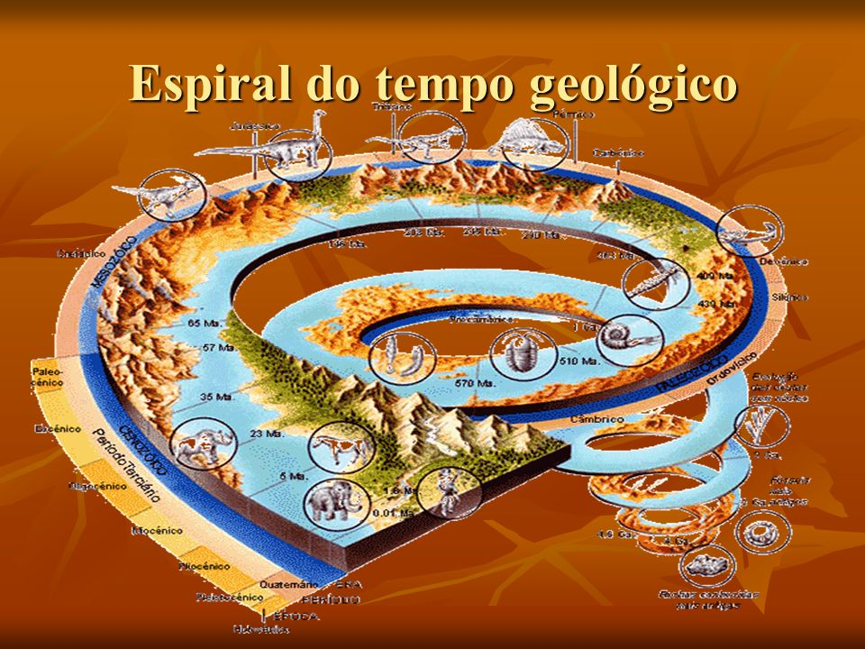 Espiral do tempo geológico