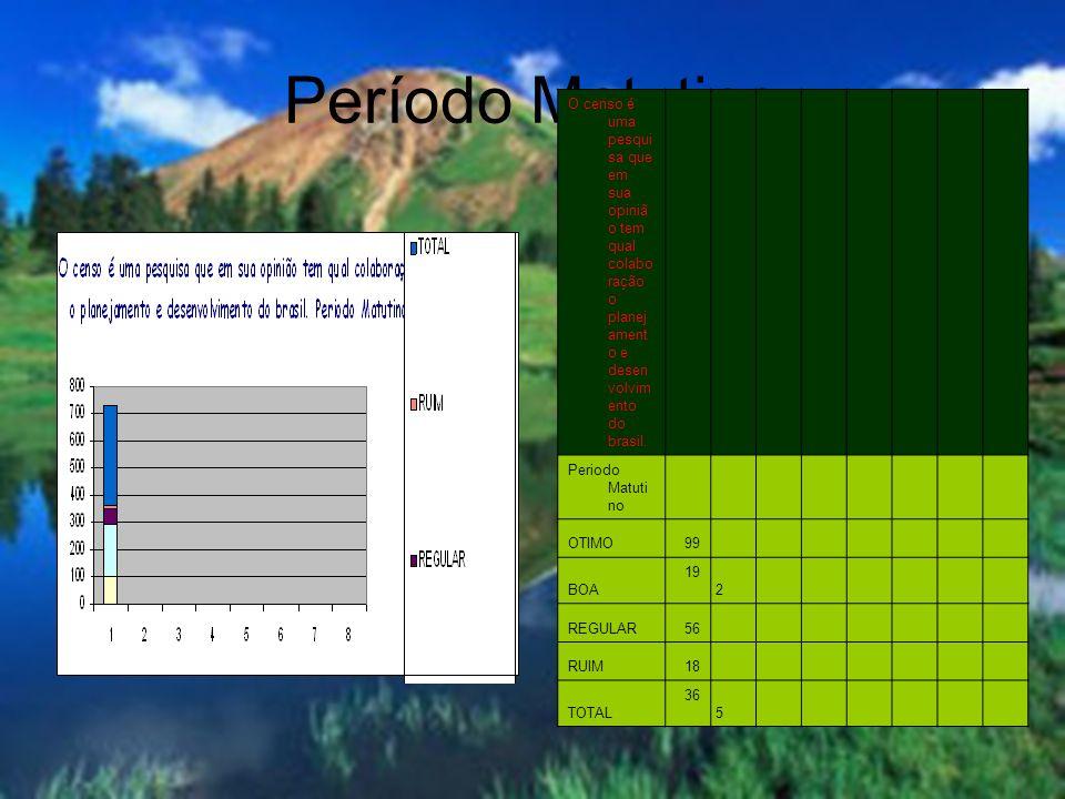 Período Matutino O censo é uma pesquisa que em sua opinião tem qual colaboração o planejamento e desenvolvimento do brasil.