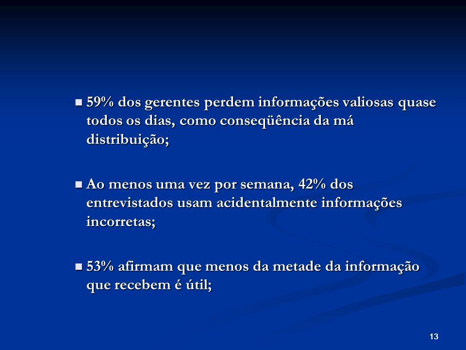 53% afirmam que menos da metade da informação que recebem é útil;