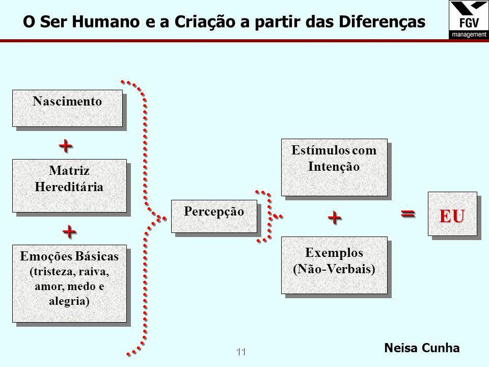 + = + + EU O Ser Humano e a Criação a partir das Diferenças Nascimento