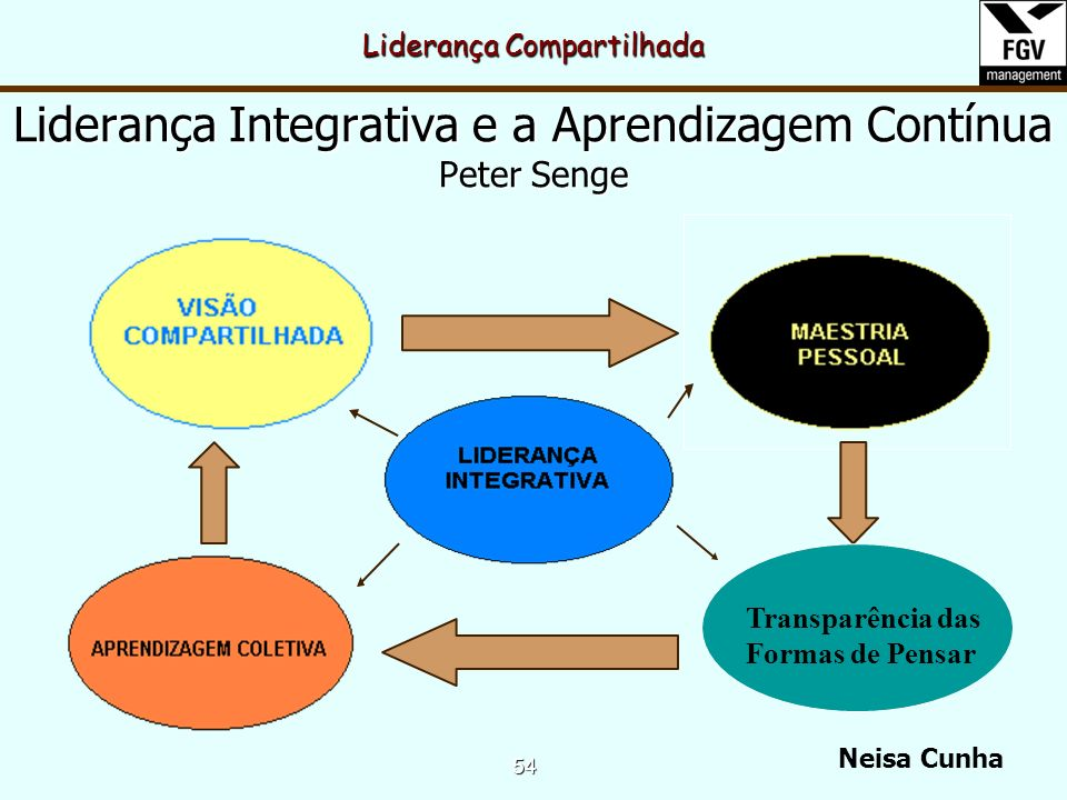 Liderança Integrativa e a Aprendizagem Contínua Peter Senge