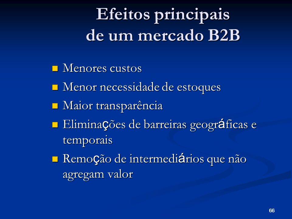 Efeitos principais de um mercado B2B