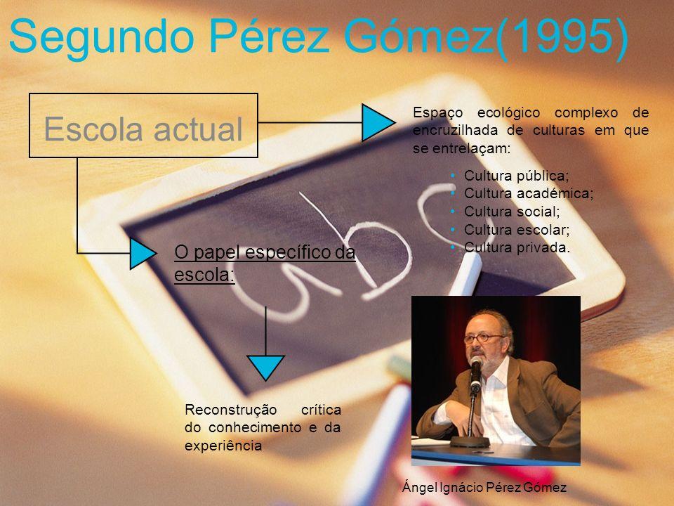 Segundo Pérez Gómez(1995) Escola actual O papel específico da escola:
