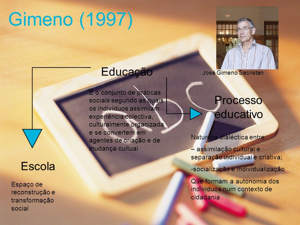 Gimeno (1997) Educação Processo educativo Escola