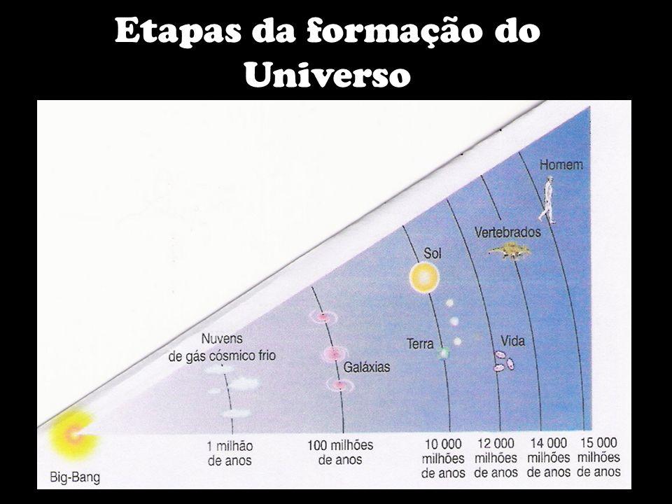 Etapas da formação do Universo
