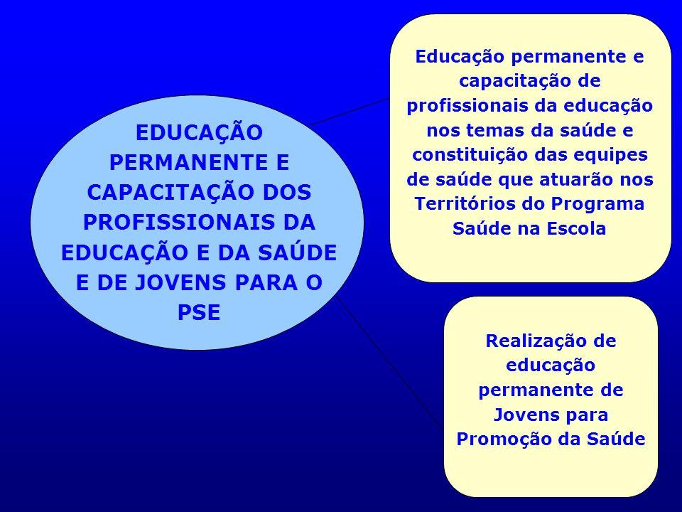Realização de educação permanente de Jovens para Promoção da Saúde
