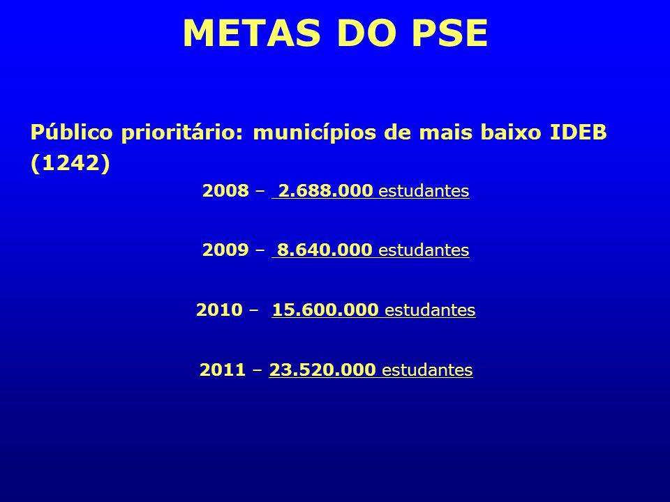 METAS DO PSE Público prioritário: municípios de mais baixo IDEB (1242)