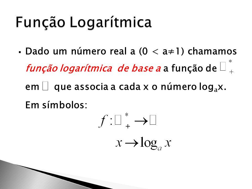 Função Logarítmica Dado um número real a (0 < a≠1) chamamos função logarítmica de base a a função de.