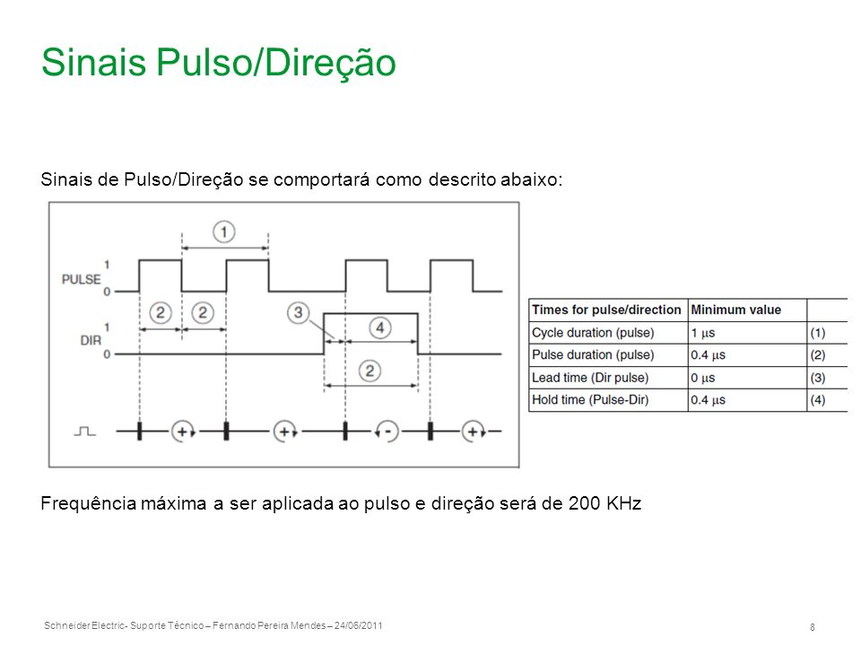 Sinais Pulso/Direção Sinais de Pulso/Direção se comportará como descrito abaixo: Frequência máxima a ser aplicada ao pulso e direção será de 200 KHz.