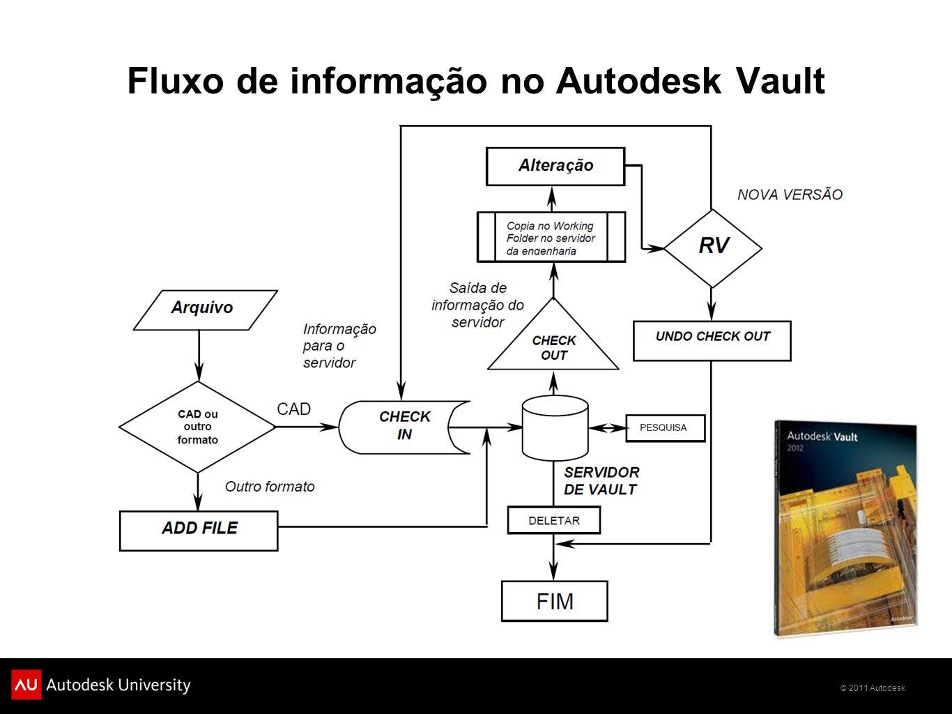 Fluxo de informação no Autodesk Vault