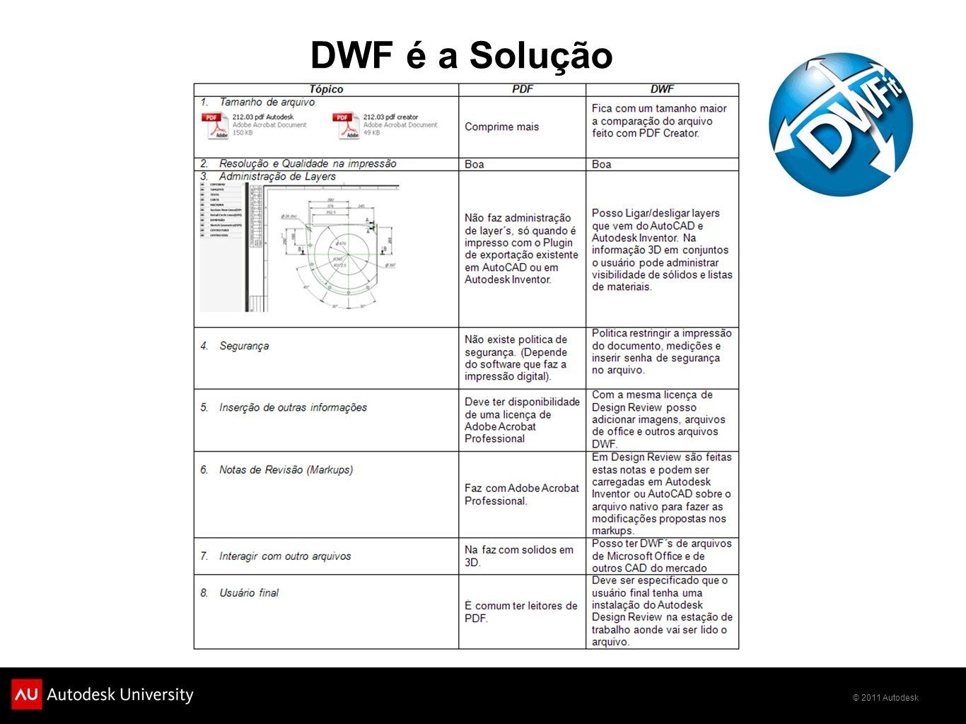 DWF é a Solução