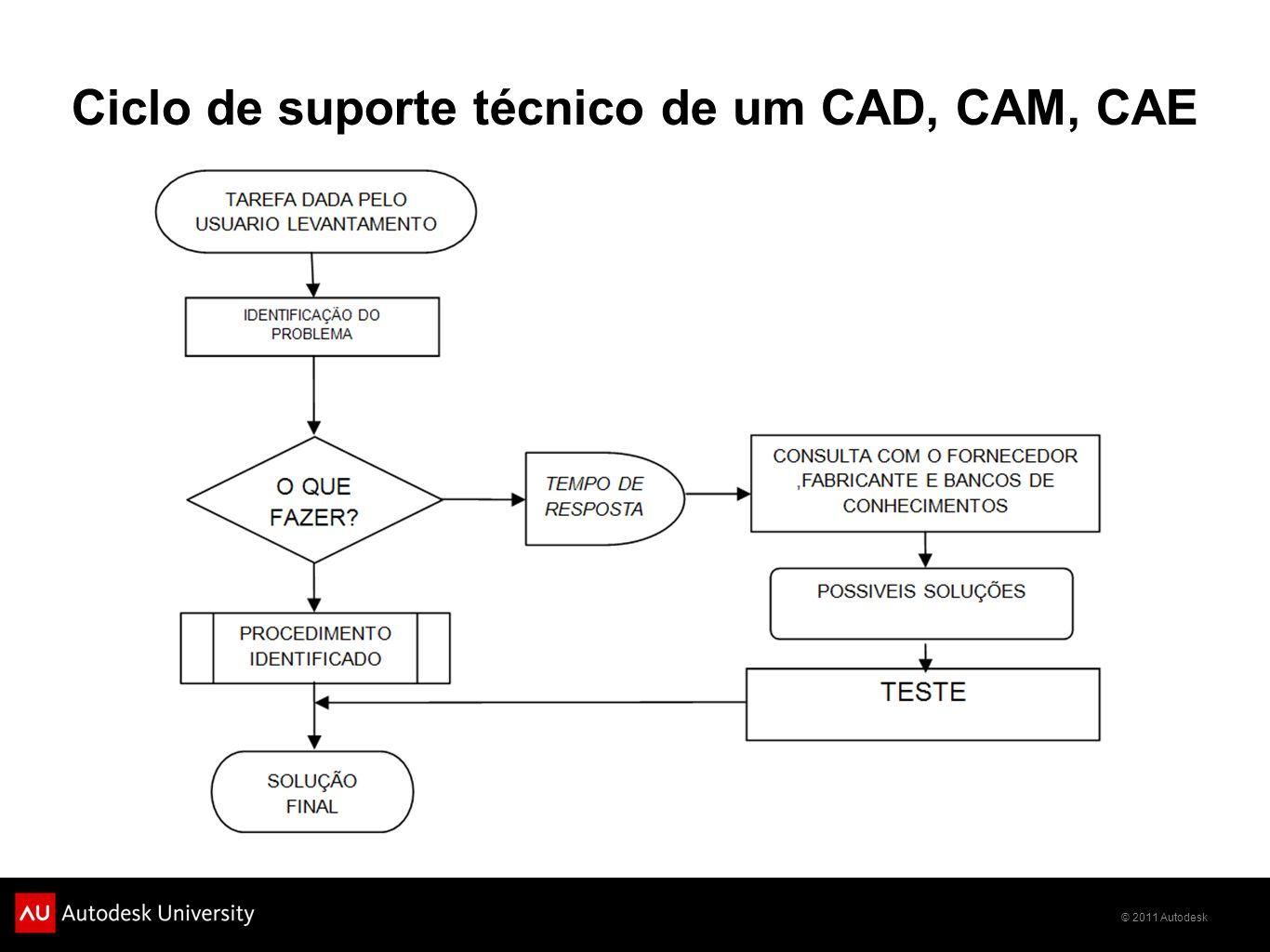 Ciclo de suporte técnico de um CAD, CAM, CAE