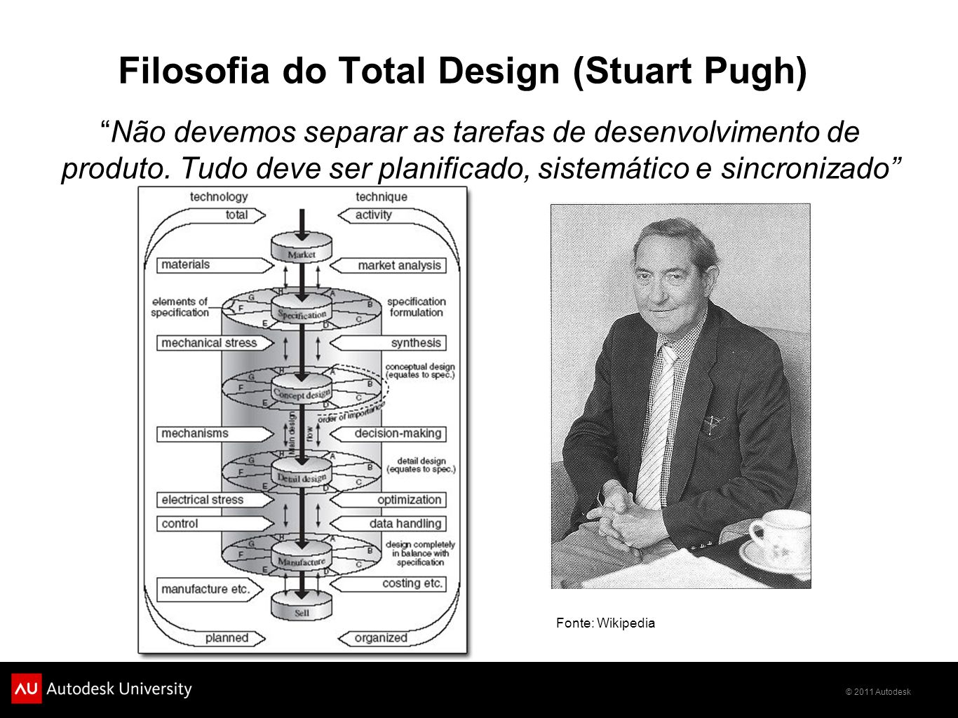 Filosofia do Total Design (Stuart Pugh)