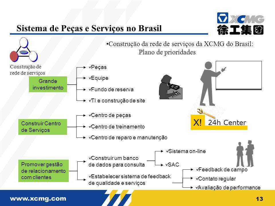 Sistema de Peças e Serviços no Brasil