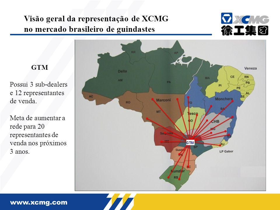 Visão geral da representação de XCMG no mercado brasileiro de guindastes